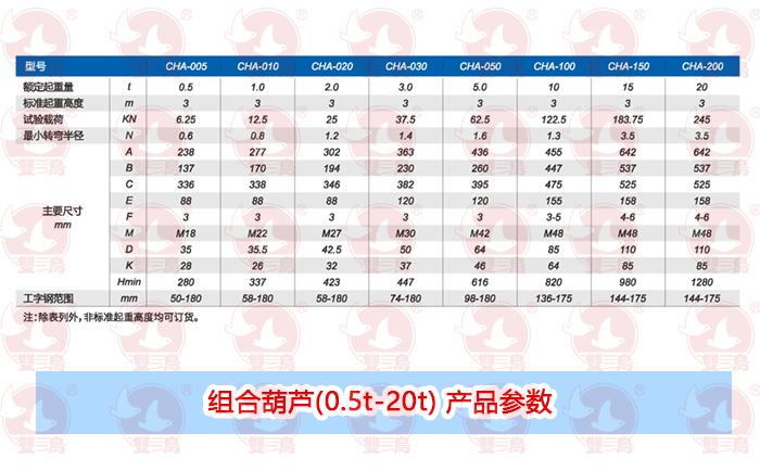 组合葫芦(0.5t-20t) 产品参数
